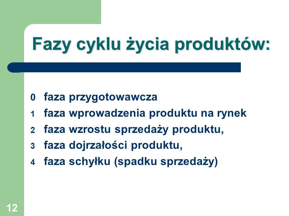 Fazy cyklu życia produktów: