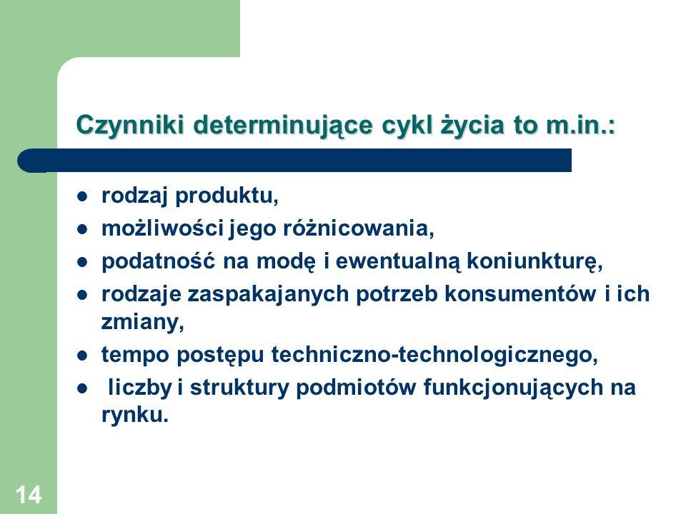 Czynniki determinujące cykl życia to m.in.: