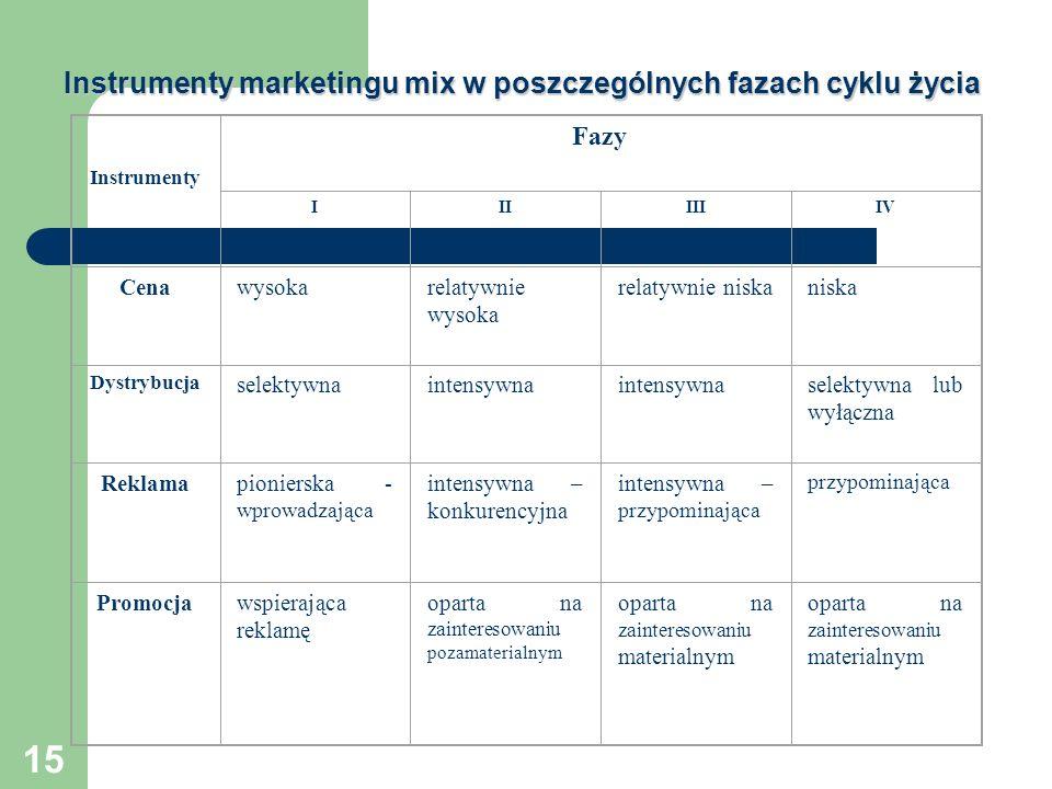 Instrumenty marketingu mix w poszczególnych fazach cyklu życia