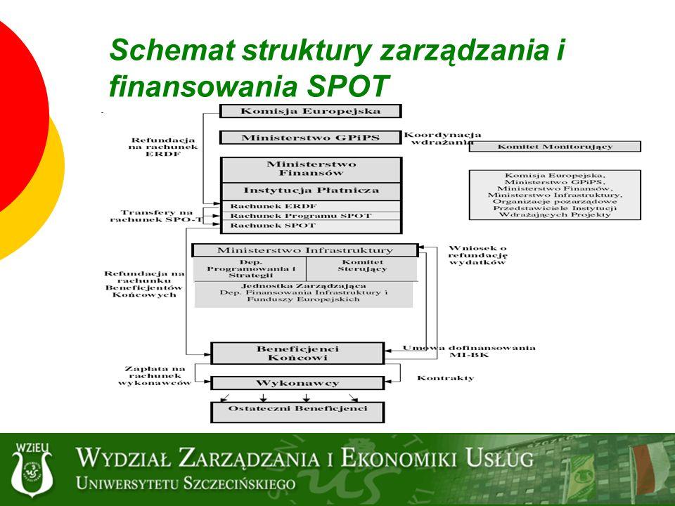 Schemat struktury zarządzania i finansowania SPOT