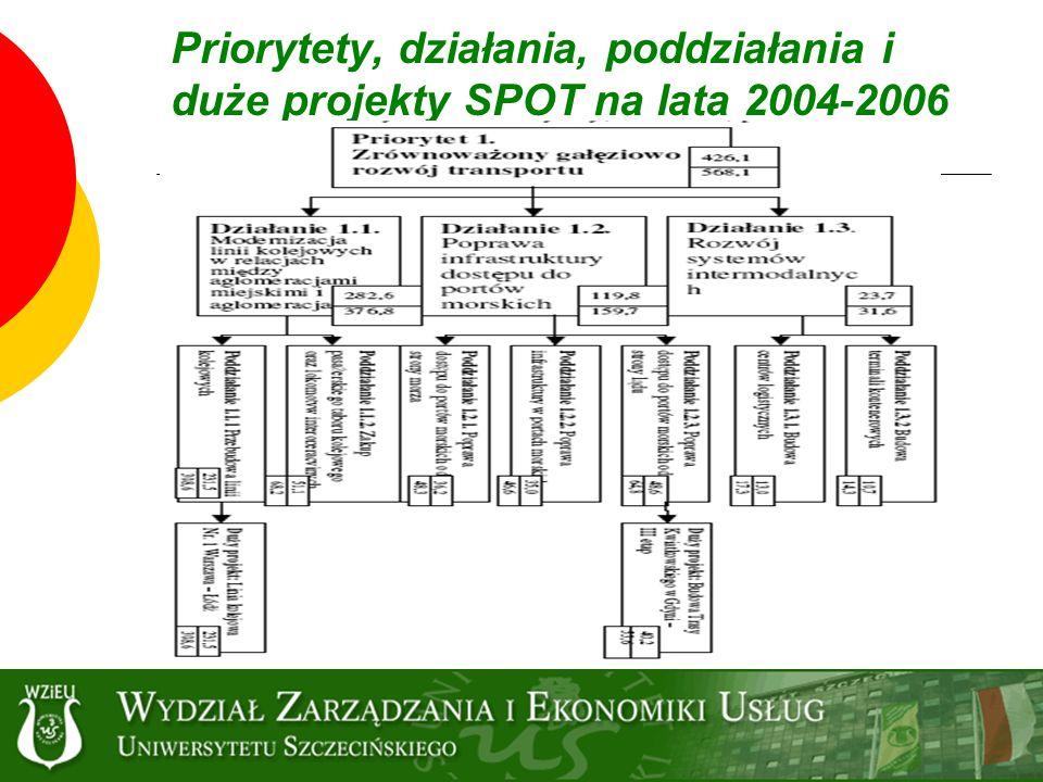 Priorytety, działania, poddziałania i duże projekty SPOT na lata 2004-2006