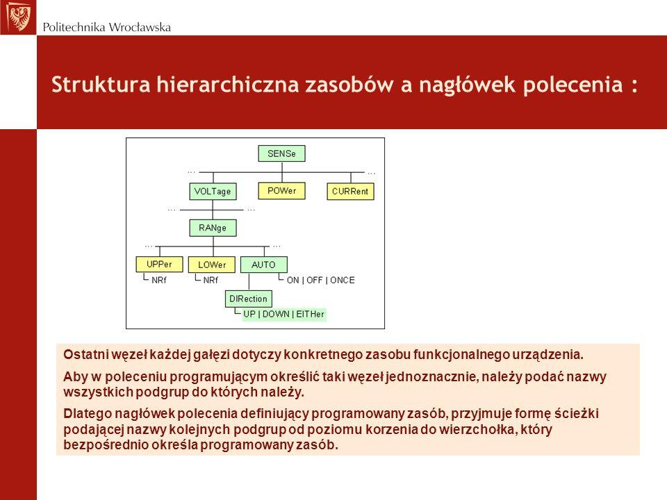 Struktura hierarchiczna zasobów a nagłówek polecenia :
