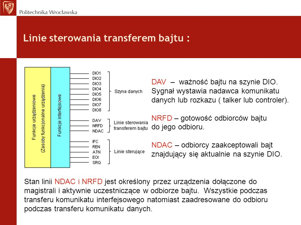 Linie sterowania transferem bajtu :