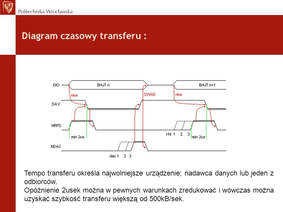Diagram czasowy transferu :