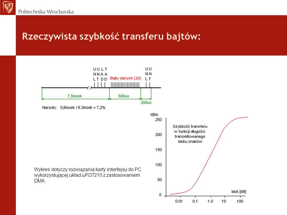 Rzeczywista szybkość transferu bajtów: