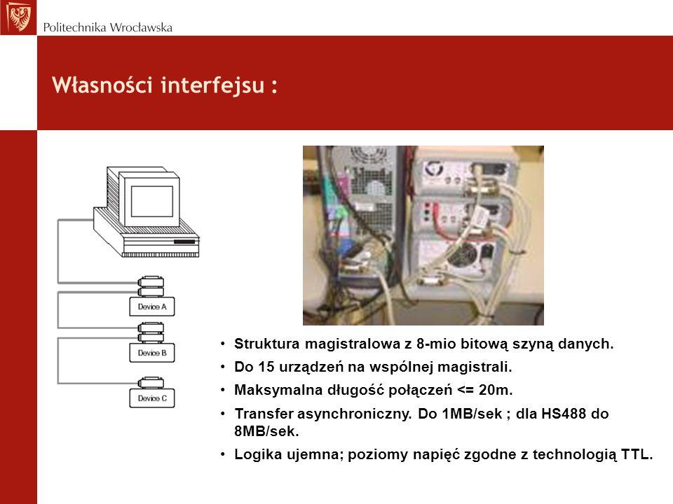 Własności interfejsu :