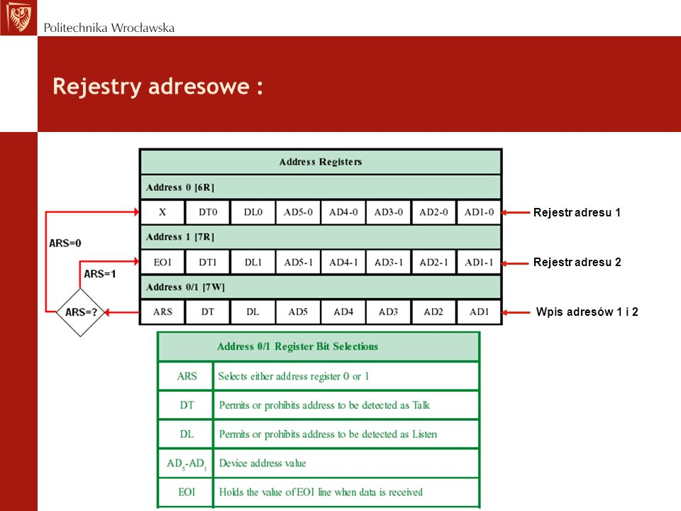 Rejestry adresowe : Rejestr adresu 1 Rejestr adresu 2