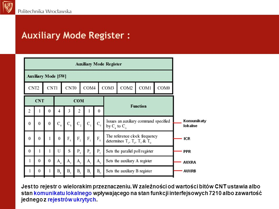 Auxiliary Mode Register :