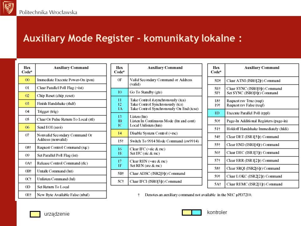 Auxiliary Mode Register - komunikaty lokalne :