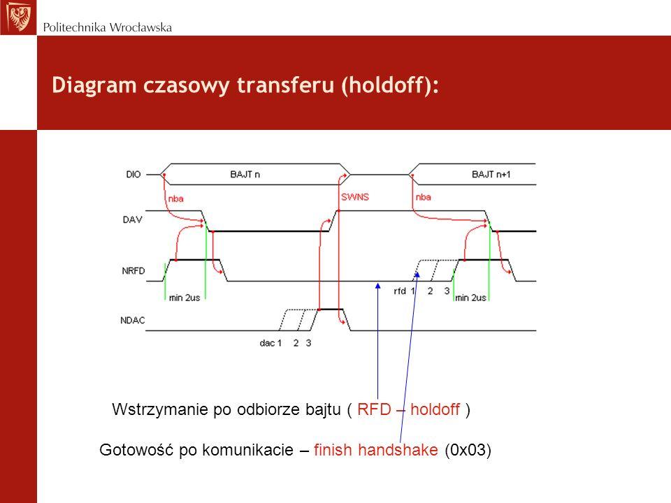 Diagram czasowy transferu (holdoff):
