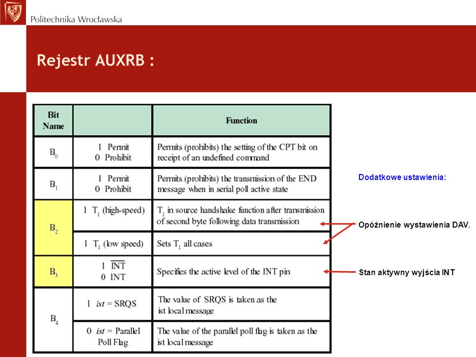 Rejestr AUXRB : Dodatkowe ustawienia: Opóźnienie wystawienia DAV.