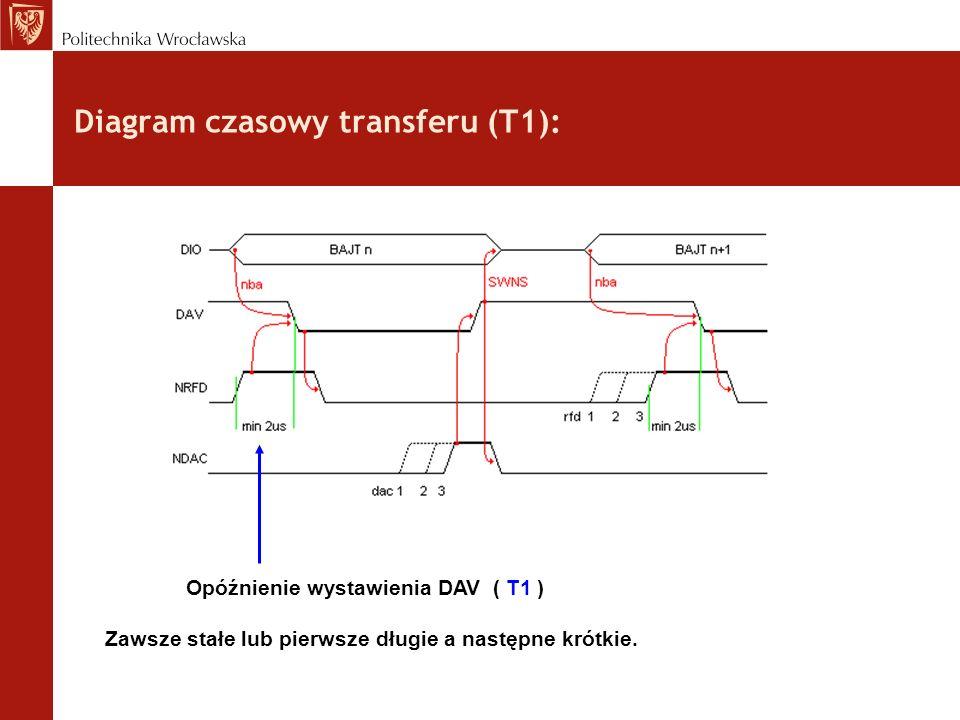 Diagram czasowy transferu (T1):