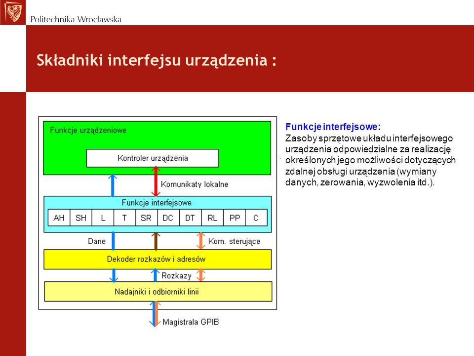 Składniki interfejsu urządzenia :