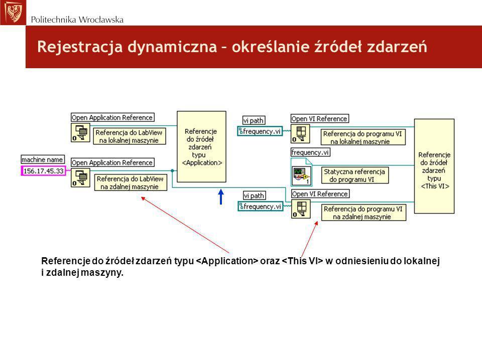Rejestracja dynamiczna – określanie źródeł zdarzeń