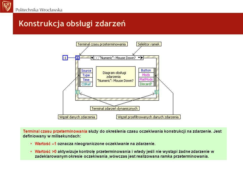 Konstrukcja obsługi zdarzeń