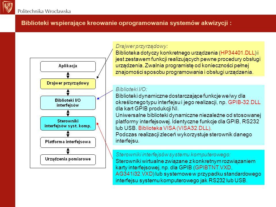 Biblioteki wspierające kreowanie oprogramowania systemów akwizycji :