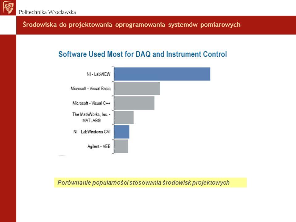 Środowiska do projektowania oprogramowania systemów pomiarowych