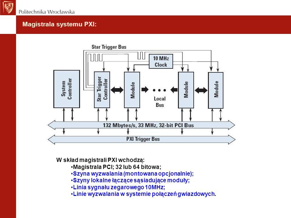 Magistrala systemu PXI:
