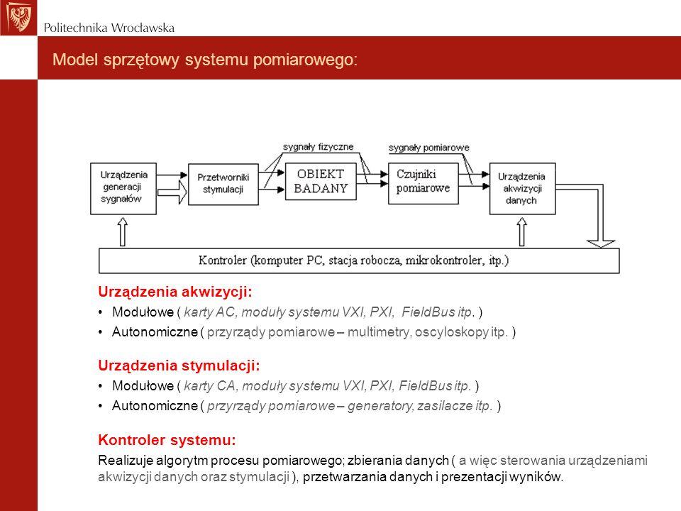 Model sprzętowy systemu pomiarowego: