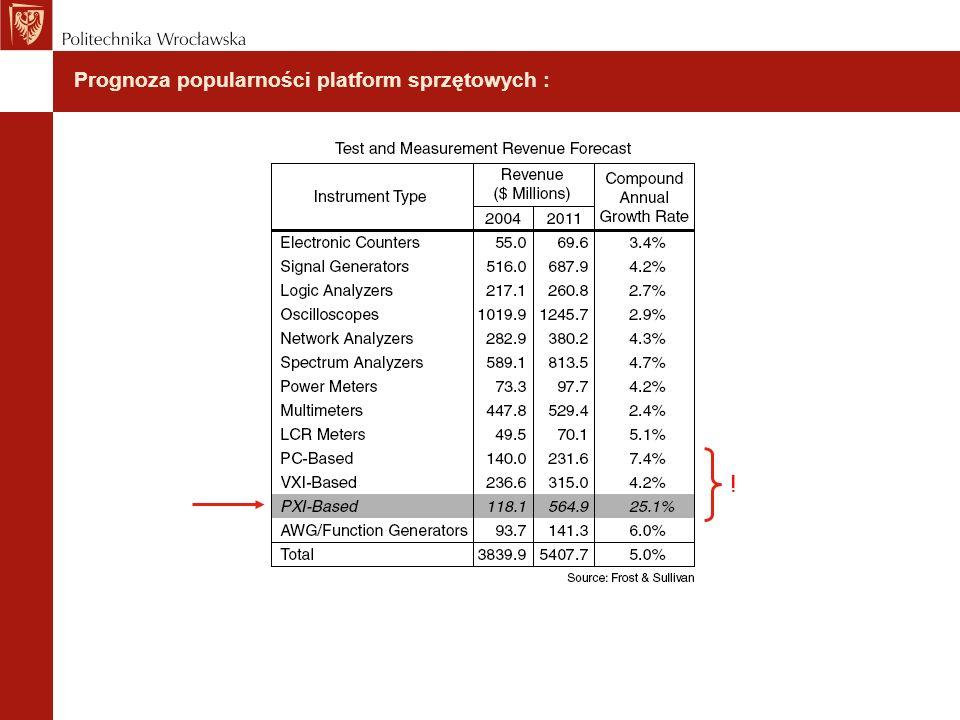 Prognoza popularności platform sprzętowych :
