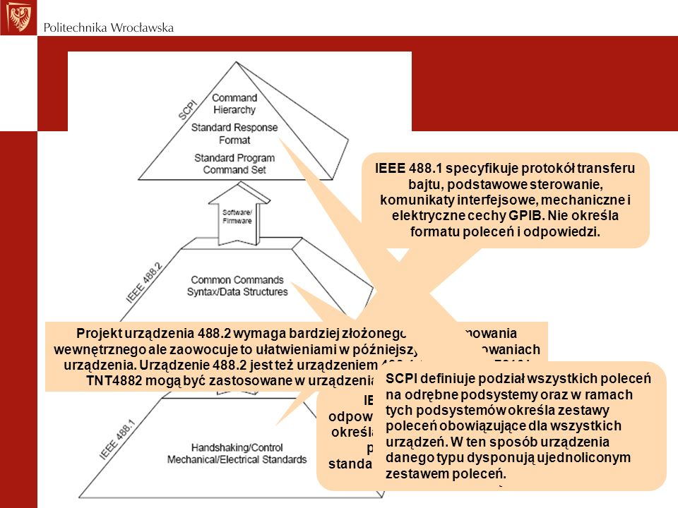IEEE 488.1 specyfikuje protokół transferu bajtu, podstawowe sterowanie, komunikaty interfejsowe, mechaniczne i elektryczne cechy GPIB. Nie określa formatu poleceń i odpowiedzi.