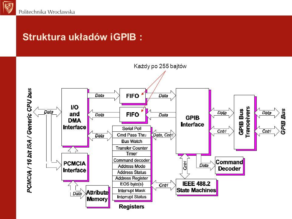 Struktura układów iGPIB :
