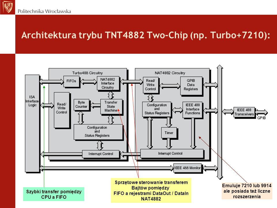 Architektura trybu TNT4882 Two-Chip (np. Turbo+7210):