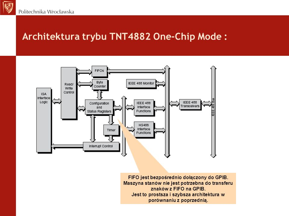 Architektura trybu TNT4882 One-Chip Mode :