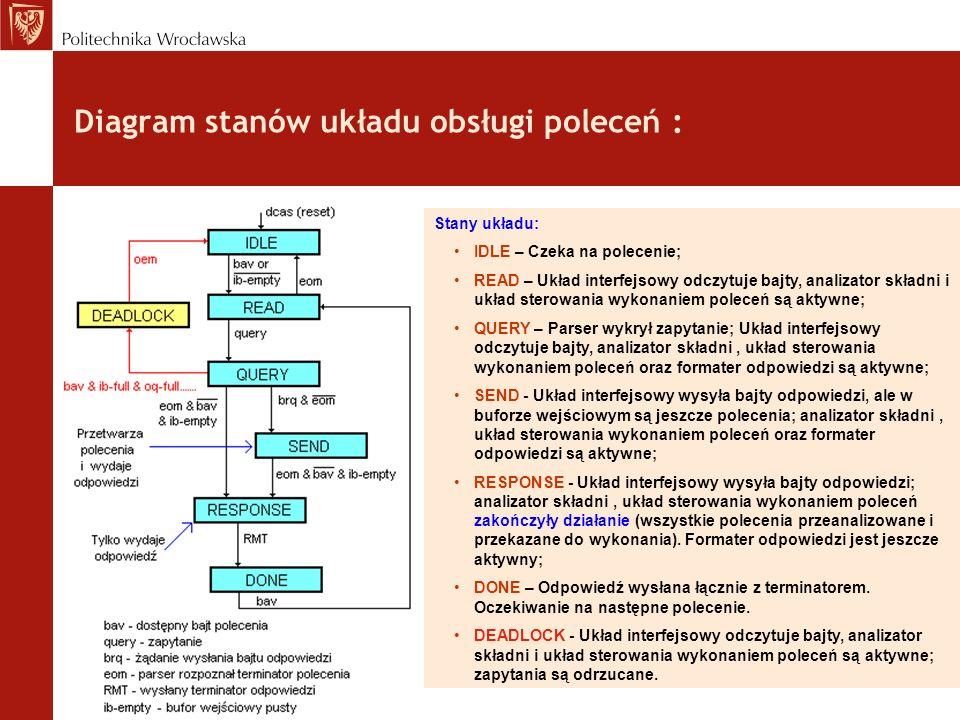 Diagram stanów układu obsługi poleceń :