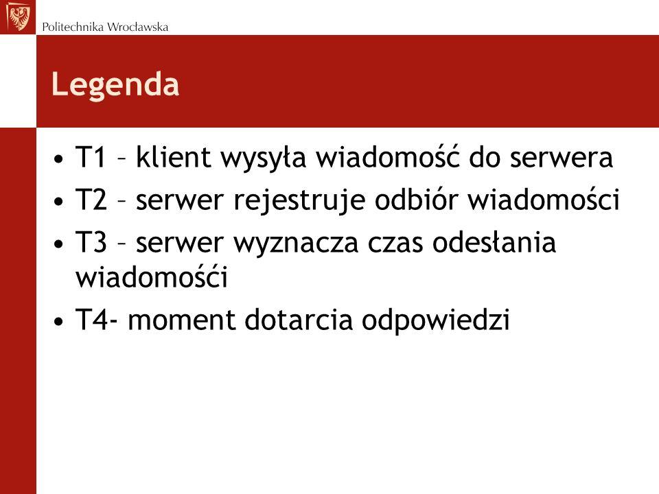 Legenda T1 – klient wysyła wiadomość do serwera