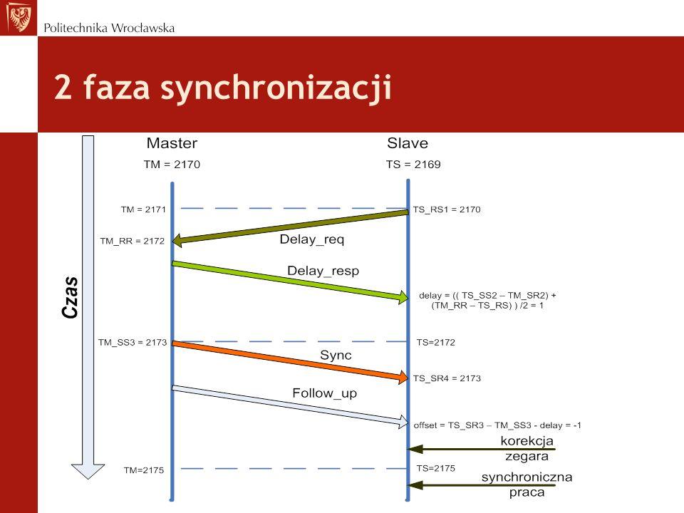 2 faza synchronizacji