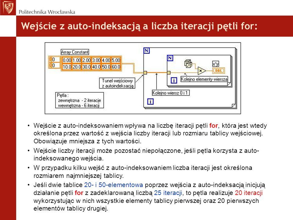Wejście z auto-indeksacją a liczba iteracji pętli for: