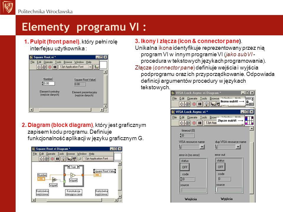 Elementy programu VI :Pulpit (front panel), który pełni rolę interfejsu użytkownika : Ikony i złącza (icon & connector pane).