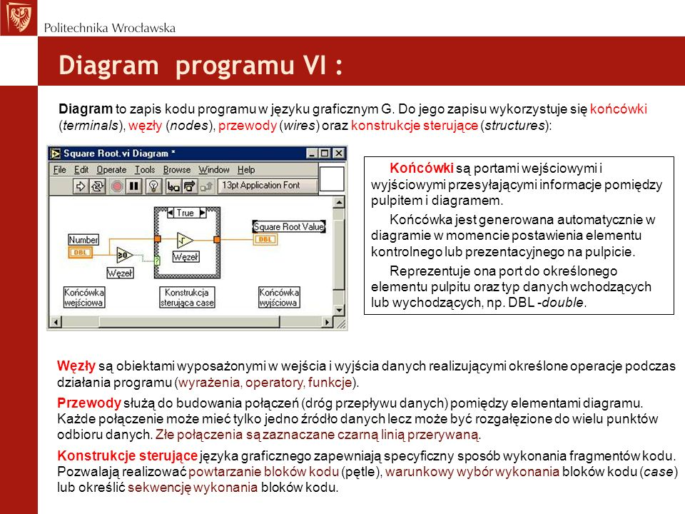 Diagram programu VI :