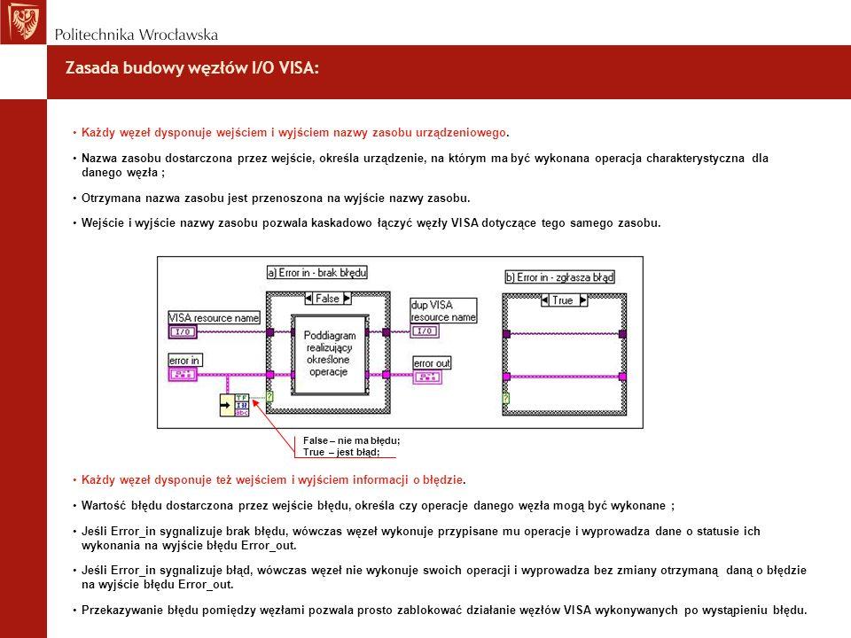 Zasada budowy węzłów I/O VISA: