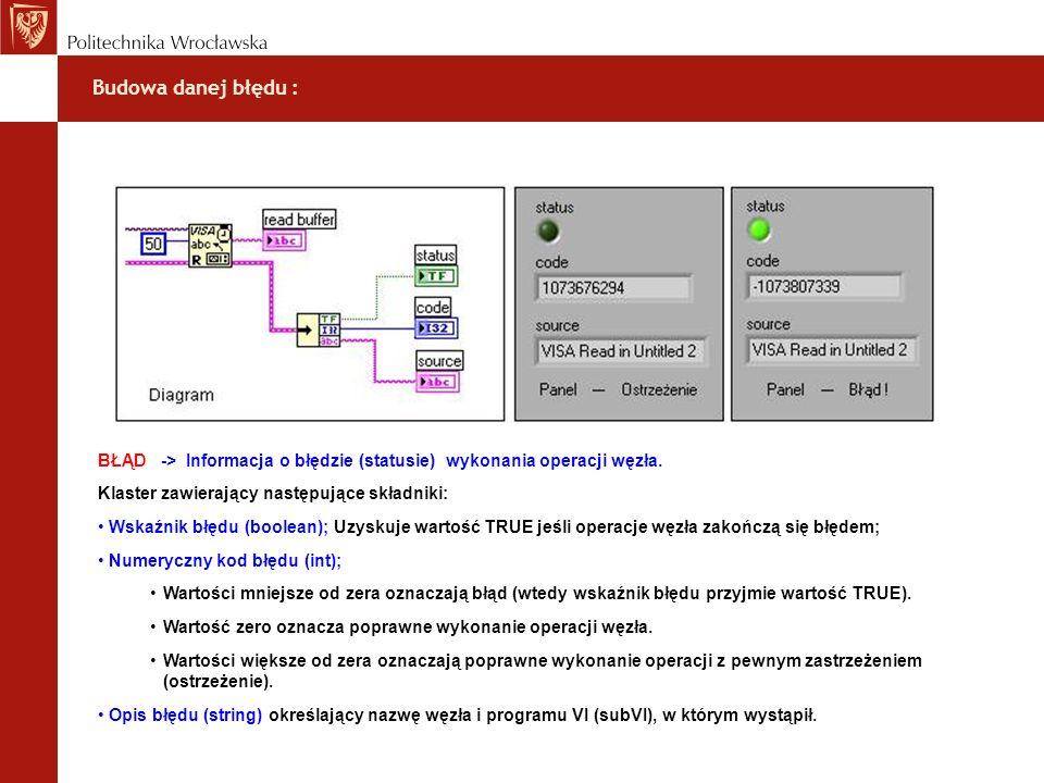 Budowa danej błędu : BŁĄD -> Informacja o błędzie (statusie) wykonania operacji węzła. Klaster zawierający następujące składniki: