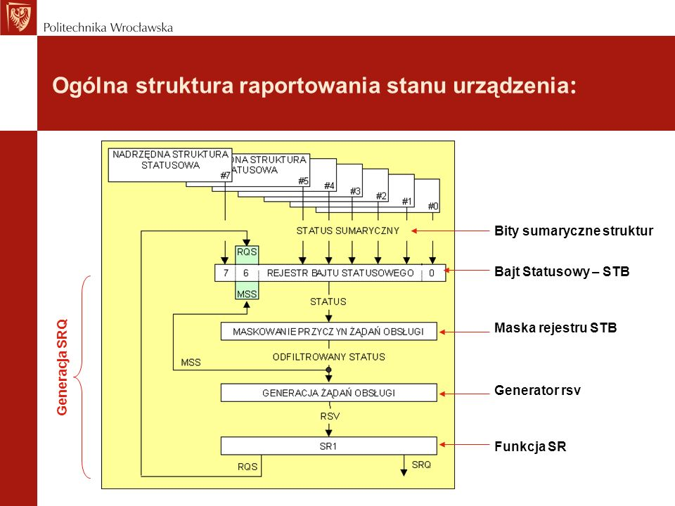 Ogólna struktura raportowania stanu urządzenia: