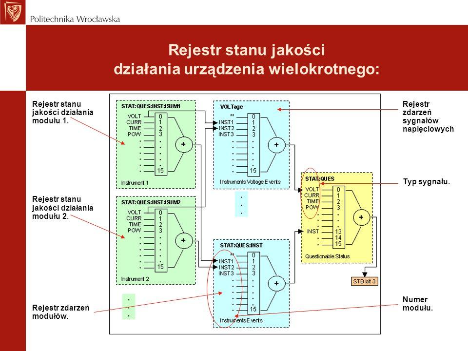 Rejestr stanu jakości działania urządzenia wielokrotnego: