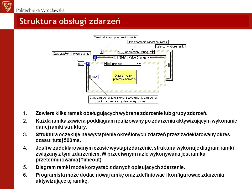 Struktura obsługi zdarzeń