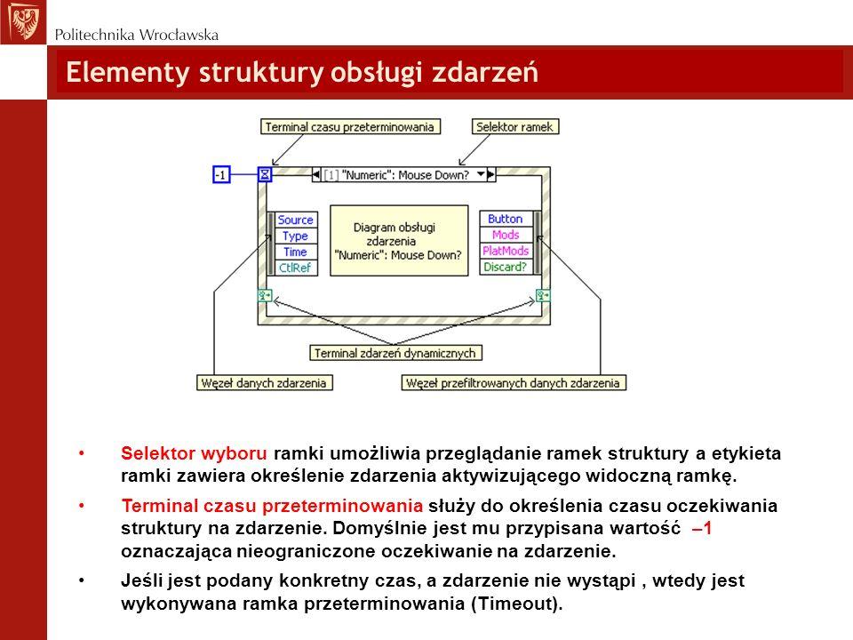 Elementy struktury obsługi zdarzeń