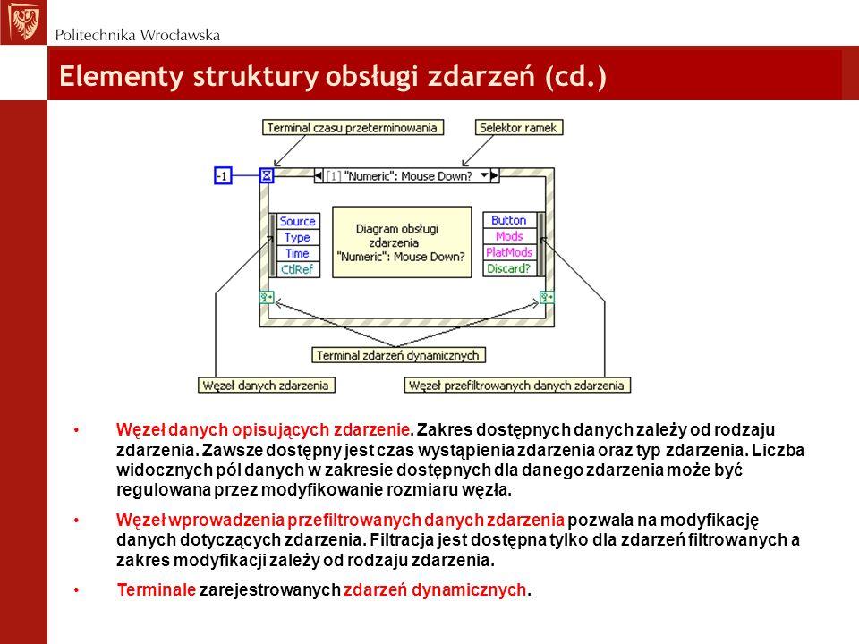 Elementy struktury obsługi zdarzeń (cd.)