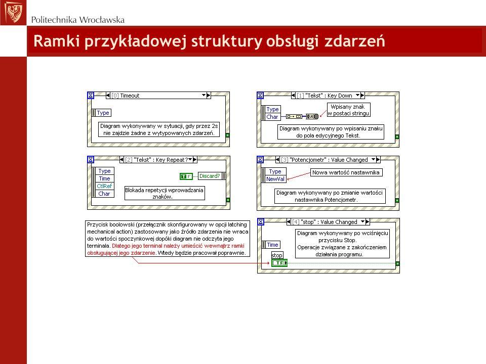Ramki przykładowej struktury obsługi zdarzeń