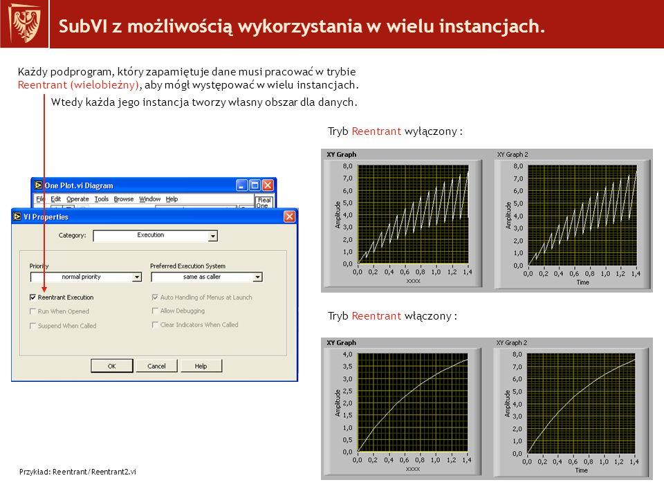 SubVI z możliwością wykorzystania w wielu instancjach.