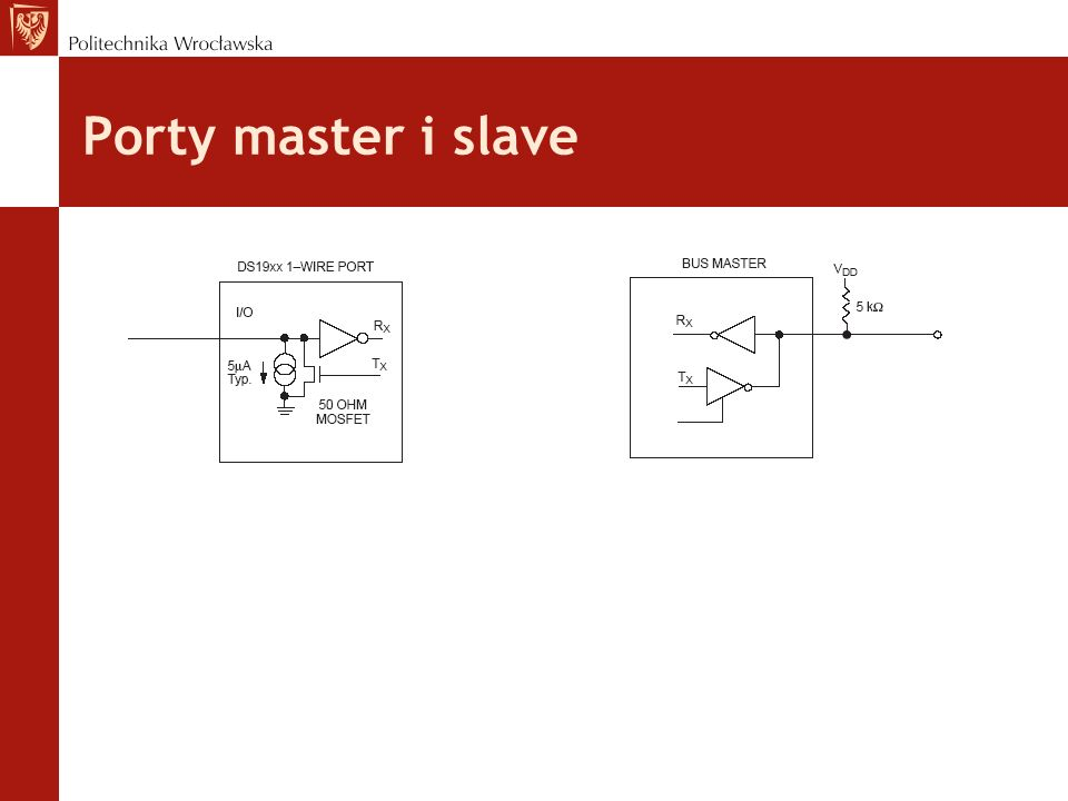 Porty master i slave