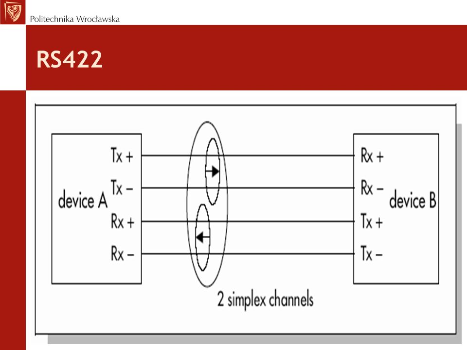RS422