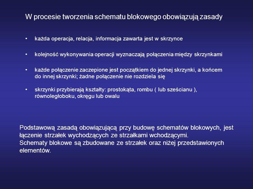 W procesie tworzenia schematu blokowego obowiązują zasady: