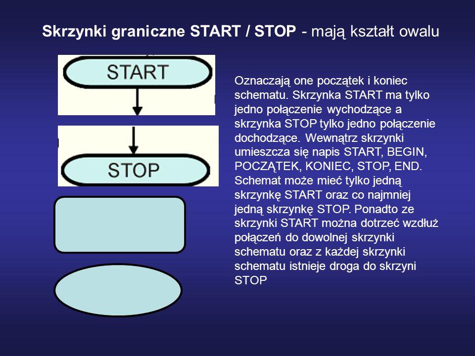 Skrzynki graniczne START / STOP - mają kształt owalu
