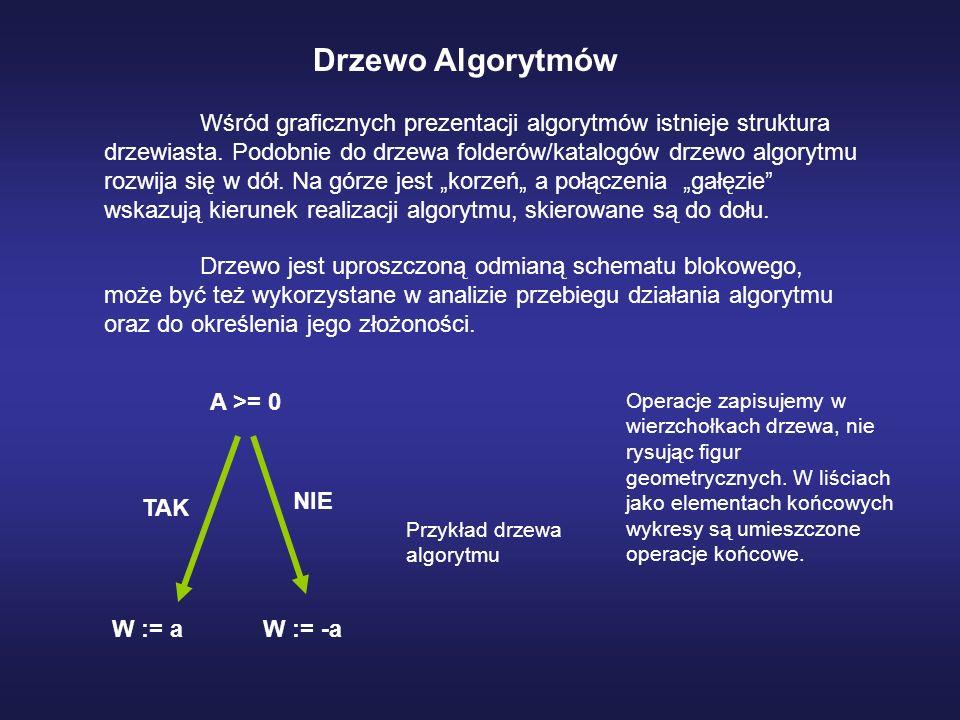 Drzewo Algorytmów