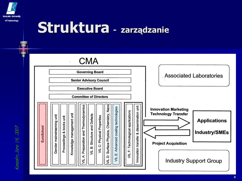 Struktura - zarządzanie