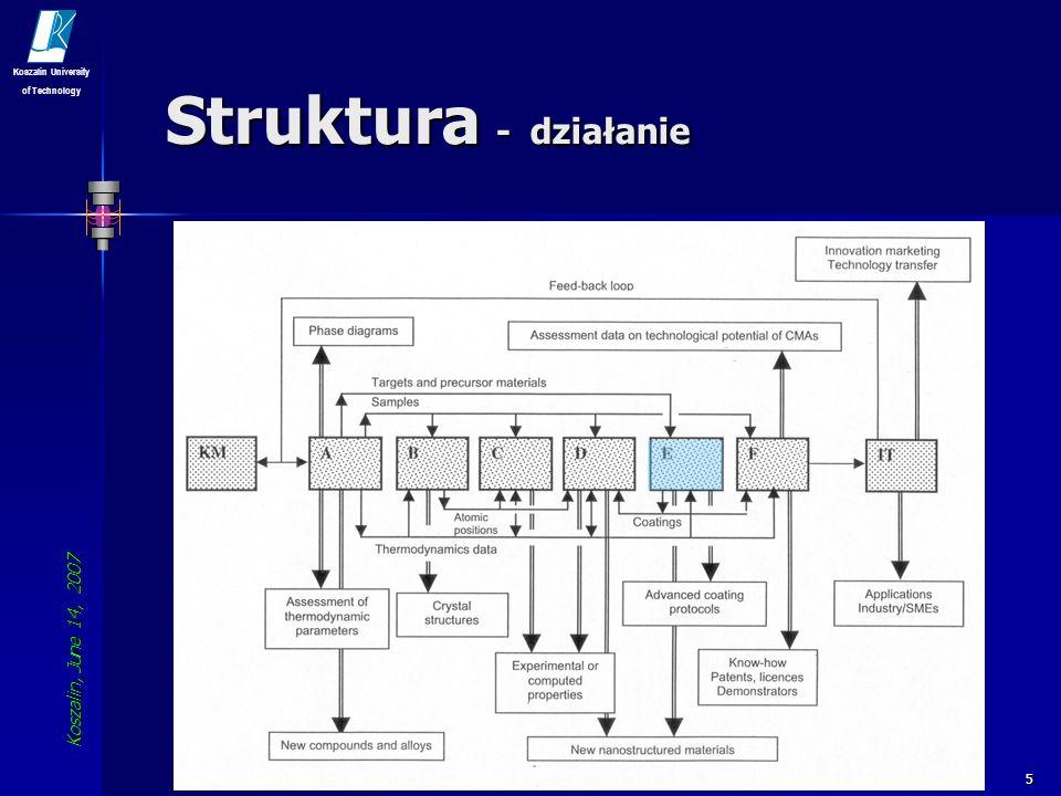 Struktura - działanie